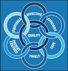 Healthcare quality has several dimensions that are all inter-related