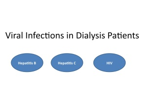 Hepatitis B, Hepatitis C and HIV